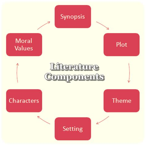 Sample thesis with related literature