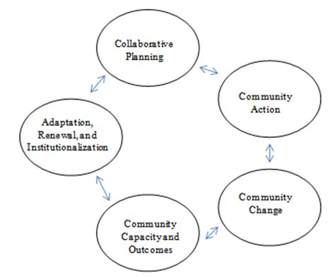 Sample Review of Related Literature: Literature Review